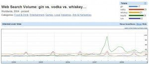 web search volume alcohol